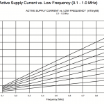 Power consumption <1MHz