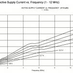 Power consumption >1MHz